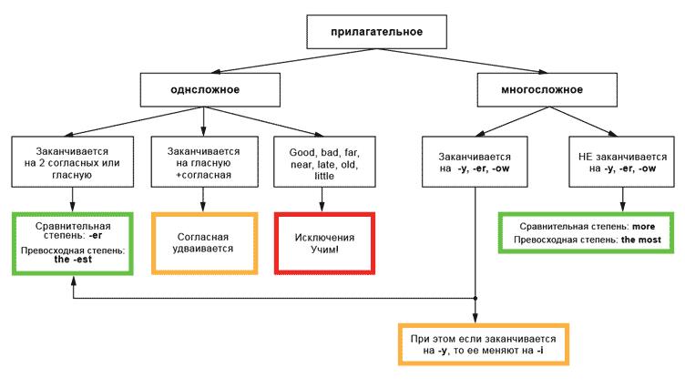 Схема прилагательного